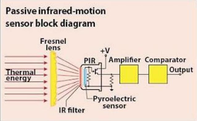 Diagram Blok Sensor PIR