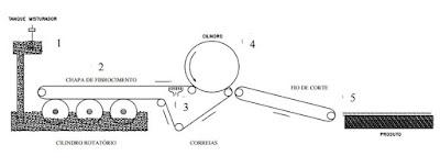 esquema processo hatschek produçao telhas fibrocimento