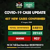BREAKING: Nigeria records 457 new cases of COVID-19, total now 44,890