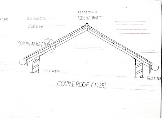 Couple roof........................................upto 3.6 m