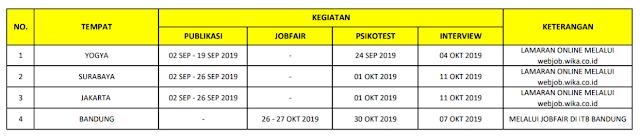 Jadwal Rekrutmen Calon Pegawai PT Wijaya Karya (Persero) Tbk.