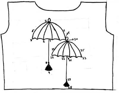 Blouse- Design-Measurement