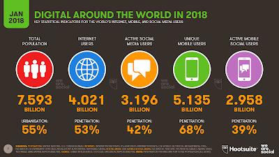 Jumlah Pengguna Media Sosial