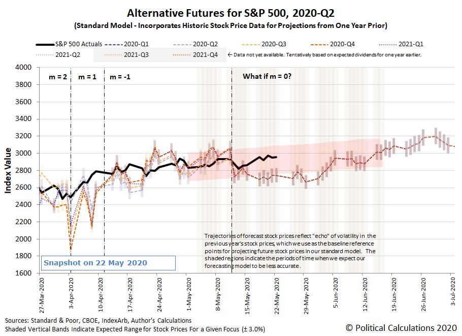 Alternative Futures - S&P 500 - 2020Q1 and 2020Q2 - Standard Model with m = 0 from 12 May 2020 - Snapshot on 22 May 2020
