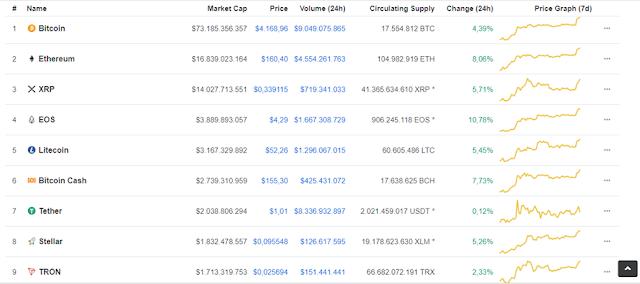 Giá bitcoin hôm nay 24/2: Bitcoin đạt mức cao nhất kể từ đầu năm 2019
