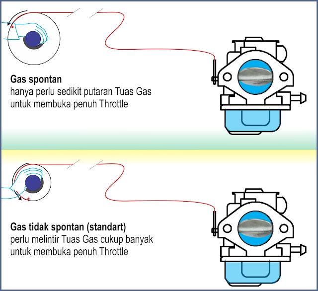 gas spontan
