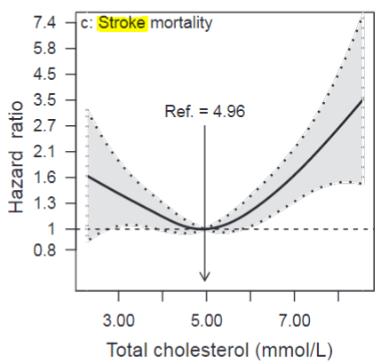 図:総コレステロールと脳卒中死亡リスク