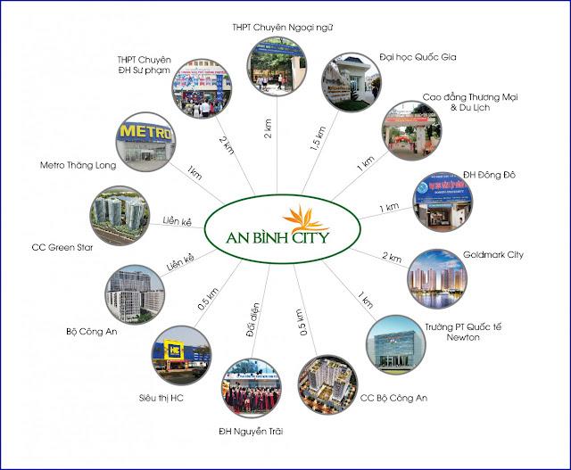 Vị trí liên kết vùng An Bình City