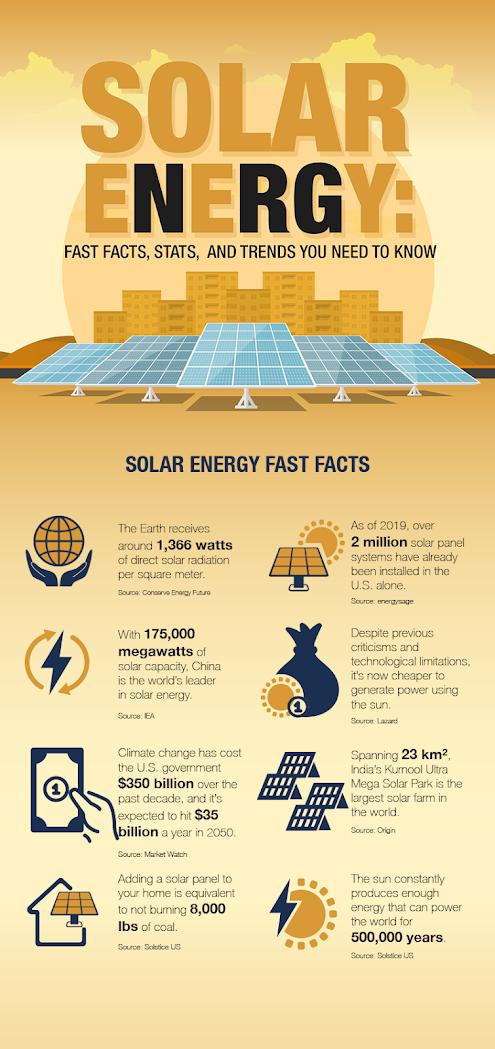 Solar Panel Statistics, Renewable Energy, Sun, Climate Change