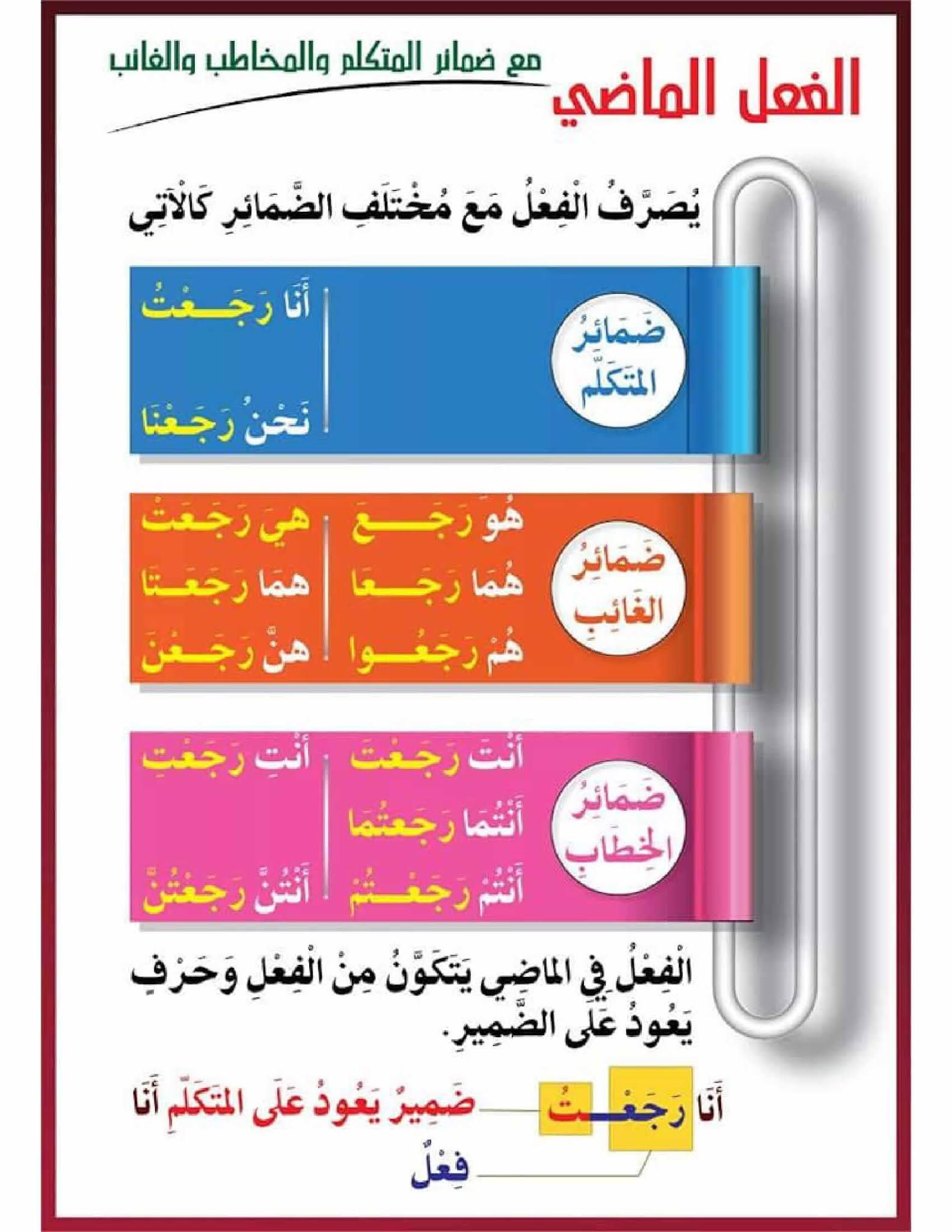 لوحة تعليمية الفعل الماضي مع ضمائر المتكلم و المخاطب و الغائب pdf