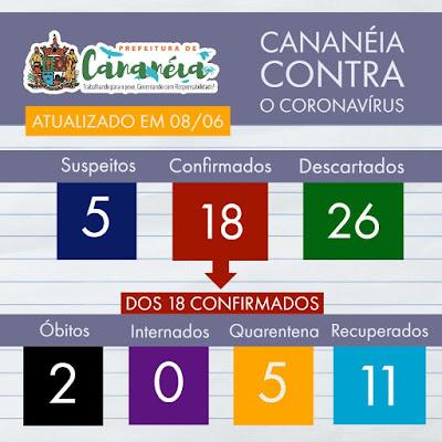 Prefeito de Cananéia testa positivo para o novo Coronavirus