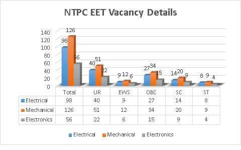 NTPC EET Vacancy 2021