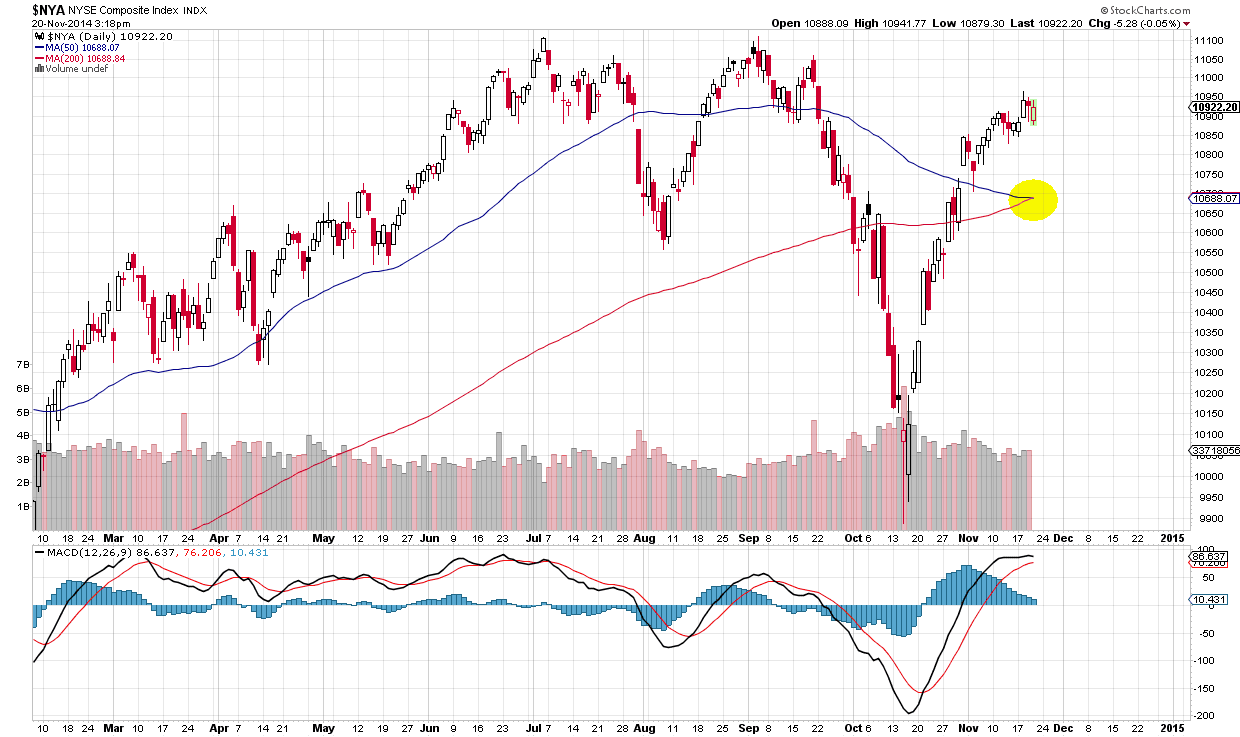 The Long Finger of Doom: NYSE Composite Death Cross?