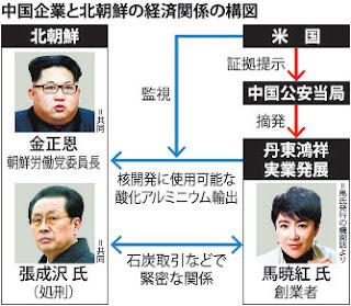 馬暁紅 中国 北朝鮮 関係 逮捕