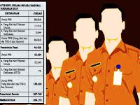 BKN Pusat Rilis Alokasi Formasi Kebutuhan CPNS dan PPPK Untuk Pusat dan Daerah
