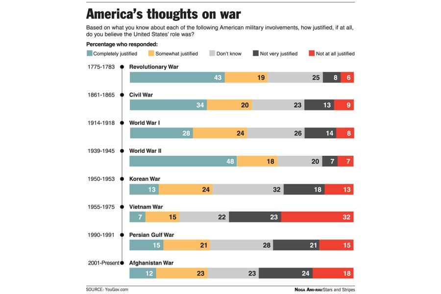 Считают ли американцы свои войны правомерными?