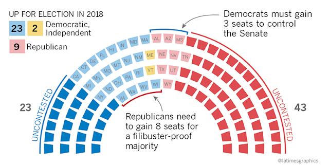 Senate Split