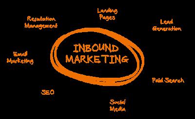 ¿Cómo realizar una campaña de Inbound Marketing eficaz? (I)