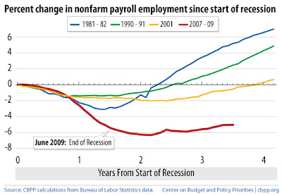 how long employment usually recovers after recession