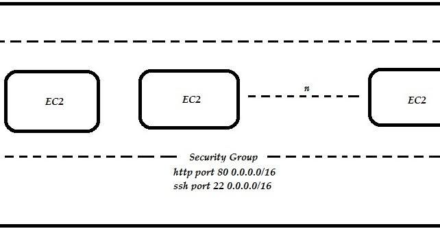 Aws: Security Groups Through Cli