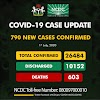 790 new cases of COVID-19 recorded in Nigeria on July 1st