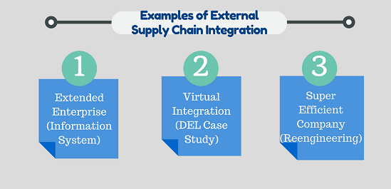 Examples of Supply Chain Integration