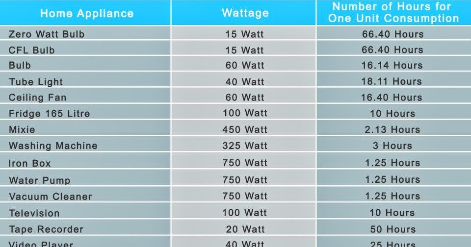 NFPE ERODE: Home appliances & their power consumption