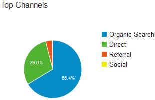 foodirectory stats