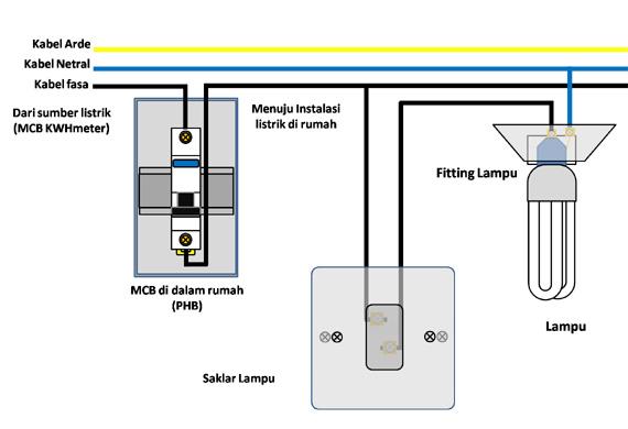 Cara memasang Saklar Lampu di rumah