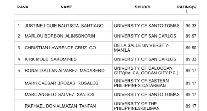 RESULT: October 2019 CPA board exam top 10 passers