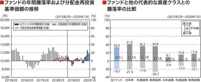 楽天・全世界株式インデックス・ファンドの年間騰落率・基準価額の推移・騰落率の比較