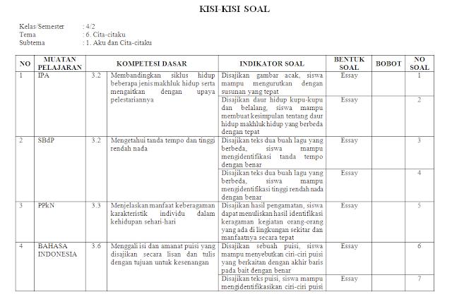 Kisi-kisi PH Kelas 4 SD/MI: Tema 6