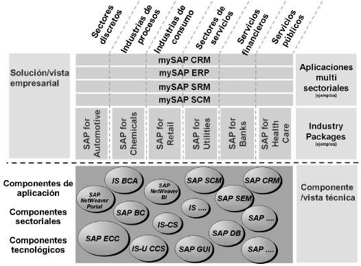 Aplicaciones y componentes SAP - Consultoria-SAP