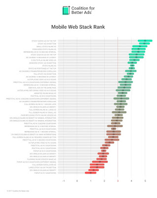 Mobile Web Ads Experiences Ranking