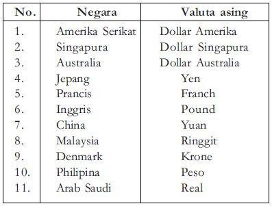 Pengertian Kurs Valuta Asing, Neraca Pembayaran dan Letter of Kredit (L/C) dalam Sistem Pembayaran Internasional