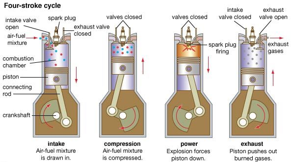 Four Stroke Engine: Main Parts, Principle, Working, Application, Advantages and Disadvantages