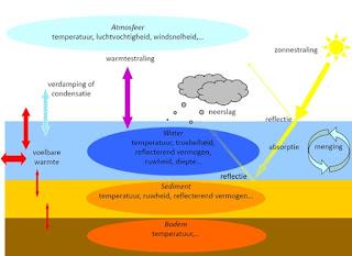 Afbeelding 2. Invloed van het weer op de watertemperatuur in een open omgeving. De getoonde interacties zijn gemodelleerd in de Cool Water Tool, met aanpassingen voor de gebouwde omgeving bij toepassing in stedelijk gebied [3]