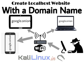 localhost website with a domain name