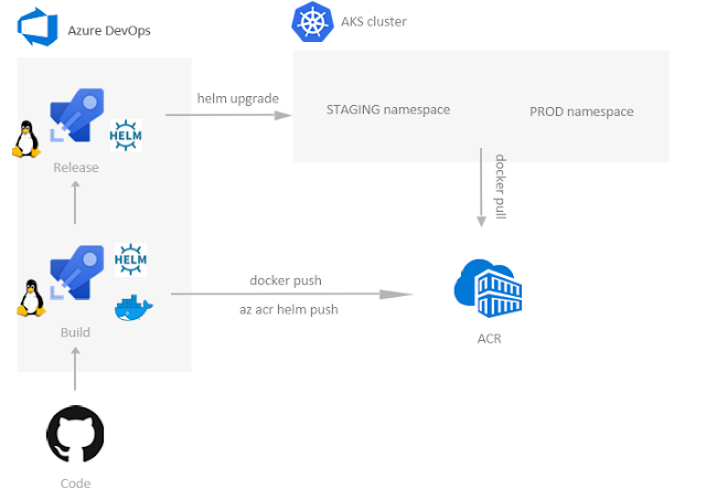 always up, always on: Helm charts repository with Azure