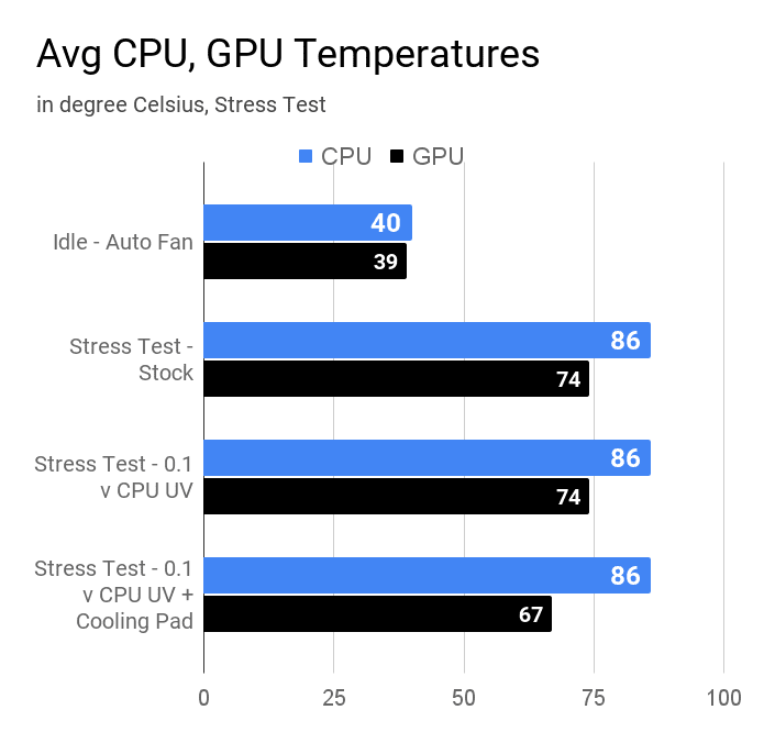 Average CPU and GPU temperature of Lenovo IdeaPad L340 during various stress tests.