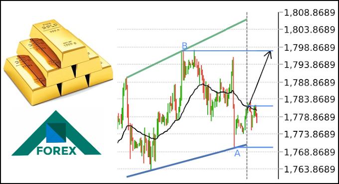 تحليل الذهب XAU مابين مستويات 1798-1768 على المدى القصير