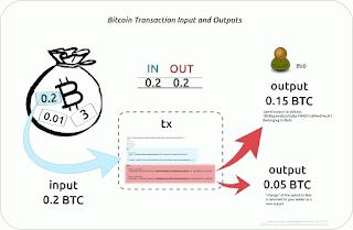 transaksi bitcoin