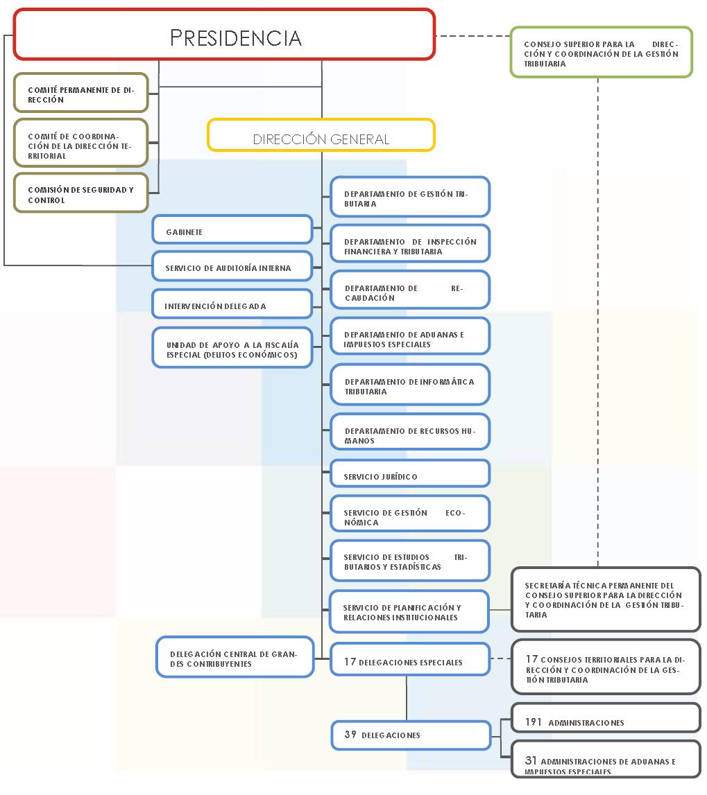 Organigrama De La Aeat Estructura Organica Agencia De