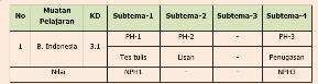 soal ph K13 kelas 4