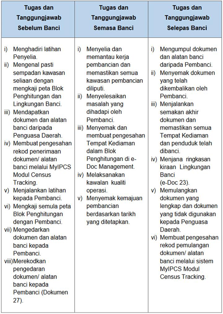 Tugasan Penyelia Banci Penduduk Perumahan