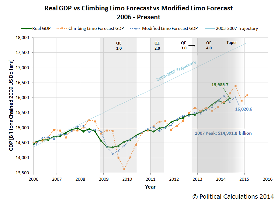 Real GDP vs Climbing Limo Forecast vs Modified Limo Forecast, 2006Q1 - 2014Q2 1st Est.