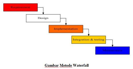 Waterfall software development banyak belajar waterfall software development ccuart Gallery