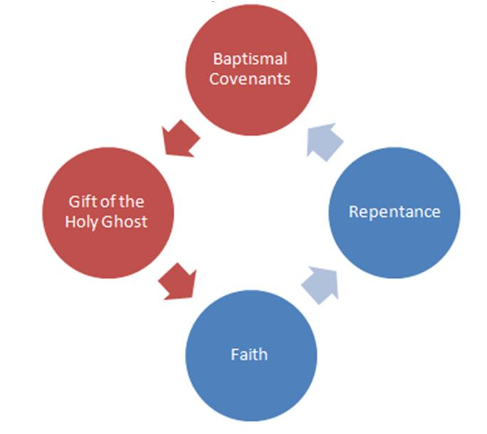 Lds Doctrines of The gospel Teacher s manual