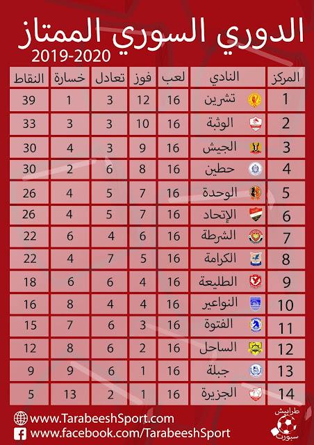 حصاد الجولة السادسة عشر من الدوري السوري الممتاز 2019/2020 لكرة القدم