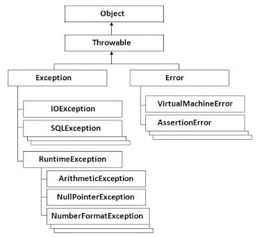 adalah suatu prosedur untuk penanganan duduk kasus dikala terjadi erorr atau malfunction  Belajar Mengenal Exception Handling dalam Coding Java